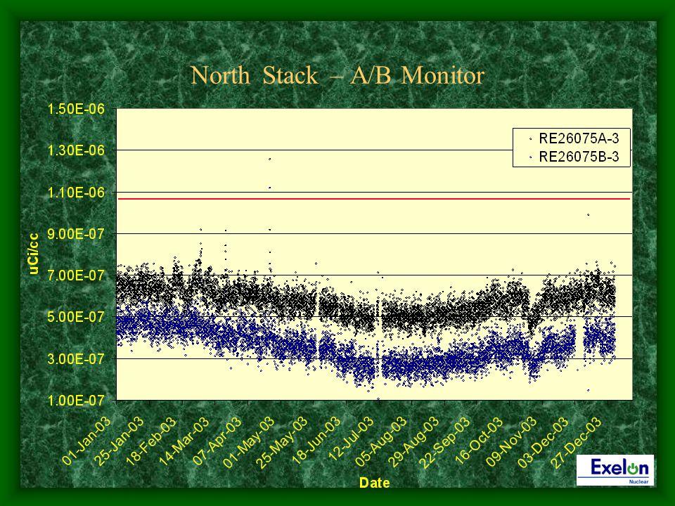 North Stack – A/B Monitor