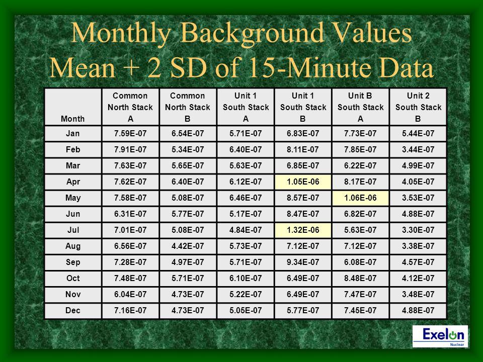 Monthly Background Values Mean + 2 SD of 15-Minute Data Month Common North Stack A Common North Stack B Unit 1 South Stack A Unit 1 South Stack B Unit B South Stack A Unit 2 South Stack B Jan7.59E-076.54E-075.71E-076.83E-077.73E-075.44E-07 Feb7.91E-075.34E-076.40E-078.11E-077.85E-073.44E-07 Mar7.63E-075.65E-075.63E-076.85E-076.22E-074.99E-07 Apr7.62E-076.40E-076.12E-071.05E-068.17E-074.05E-07 May7.58E-075.08E-076.46E-078.57E-071.06E-063.53E-07 Jun6.31E-075.77E-075.17E-078.47E-076.82E-074.88E-07 Jul7.01E-075.08E-074.84E-071.32E-065.63E-073.30E-07 Aug6.56E-074.42E-075.73E-077.12E-07 3.38E-07 Sep7.28E-074.97E-075.71E-079.34E-076.08E-074.57E-07 Oct7.48E-075.71E-076.10E-076.49E-078.48E-074.12E-07 Nov6.04E-074.73E-075.22E-076.49E-077.47E-073.48E-07 Dec7.16E-074.73E-075.05E-075.77E-077.45E-074.88E-07