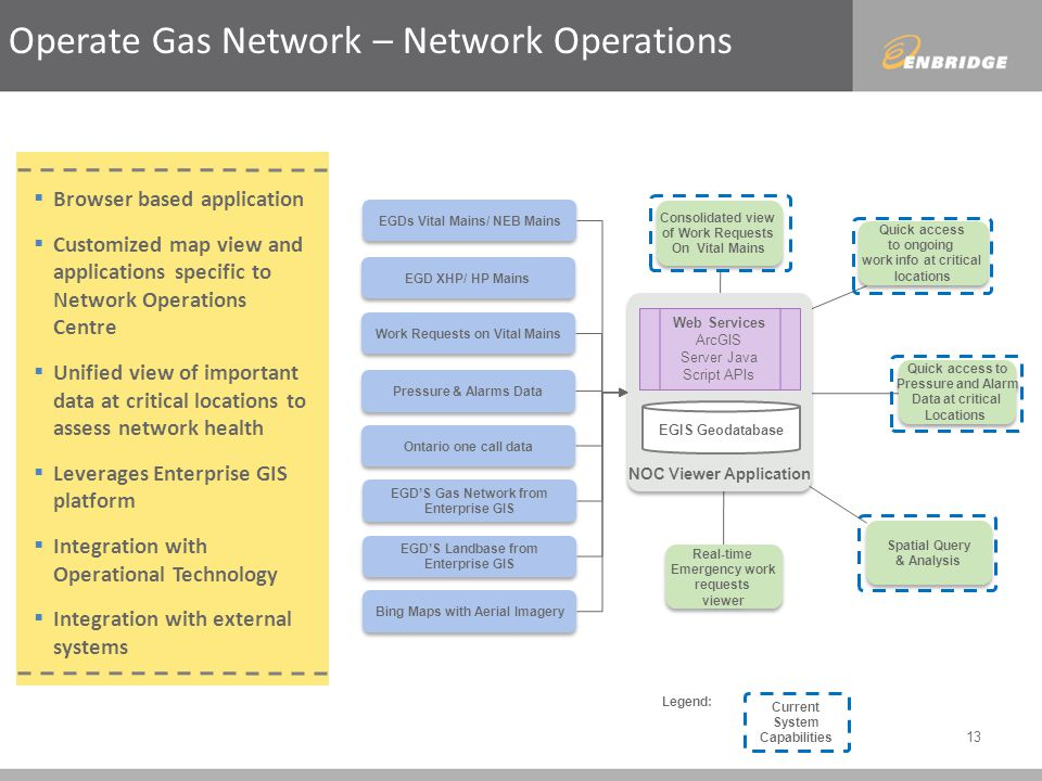 13 Operate Gas Network – Network Operations Browser based application Customized map view and applications specific to Network Operations Centre Unified view of important data at critical locations to assess network health Leverages Enterprise GIS platform Integration with Operational Technology Integration with external systems EGDs Vital Mains/ NEB Mains Work Requests on Vital Mains Pressure & Alarms Data Ontario one call data EGD XHP/ HP Mains EGDS Gas Network from Enterprise GIS EGDS Gas Network from Enterprise GIS EGDS Landbase from Enterprise GIS EGDS Landbase from Enterprise GIS Bing Maps with Aerial Imagery EGIS Geodatabase NOC Viewer Application Web Services ArcGIS Server Java Script APIs Real-time Emergency work requests viewer Real-time Emergency work requests viewer Consolidated view of Work Requests On Vital Mains Consolidated view of Work Requests On Vital Mains Spatial Query & Analysis Spatial Query & Analysis Quick access to ongoing work info at critical locations Quick access to ongoing work info at critical locations Quick access to Pressure and Alarm Data at critical Locations Quick access to Pressure and Alarm Data at critical Locations Current System Capabilities Legend: