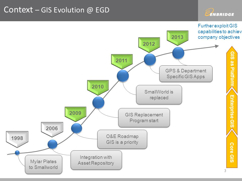 3 Context – GIS Evolution @ EGD 1998 2006 2009 Mylar Plates to Smallworld Integration with Asset Repository O&E Roadmap GIS is a priority O&E Roadmap GIS is a priority GIS Replacement Program start SmallWorld is replaced GIS as Platform Core GIS Enterprise GIS GPS & Department Specific GIS Apps 2010 2011 2012 2013 Further exploit GIS capabilities to achieve company objectives GIS as Platform Core GIS Enterprise GIS