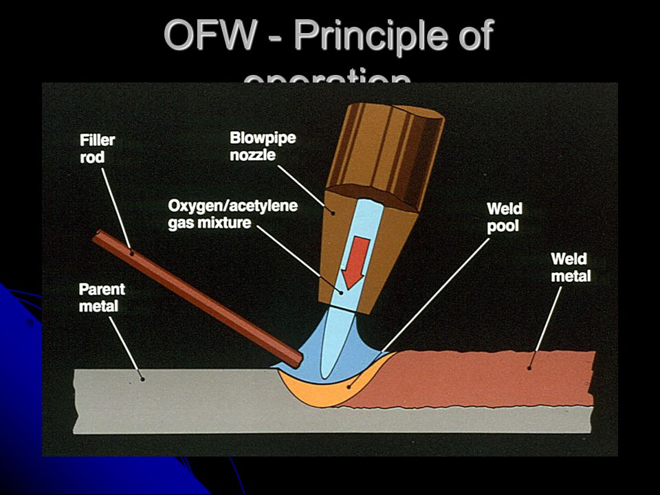 OFW torch C 2 H 2 in contact with Cu forms acetylides (explosive!) C 2 H 2 in contact with Cu forms acetylides (explosive!) if the pressure of fuel gas > 14 kPa a medium pressure type mixer is used if the pressure of fuel gas > 14 kPa a medium pressure type mixer is used if the pressure of fuel gas < 14 kPa an injector type mixer is used if the pressure of fuel gas < 14 kPa an injector type mixer is used InjectorMixing nozzle/tube Union (mixer) nut Oxygen valve Fuel gas valve HandleMixing chamber