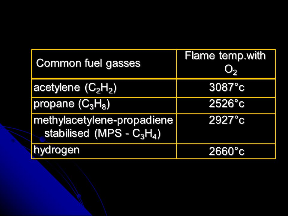 OFW flame Distance from the tip of the nozzle Temperature (°C) 3100 1000 300 2÷5 mm Inner cone Outer envelope Bright nucleus