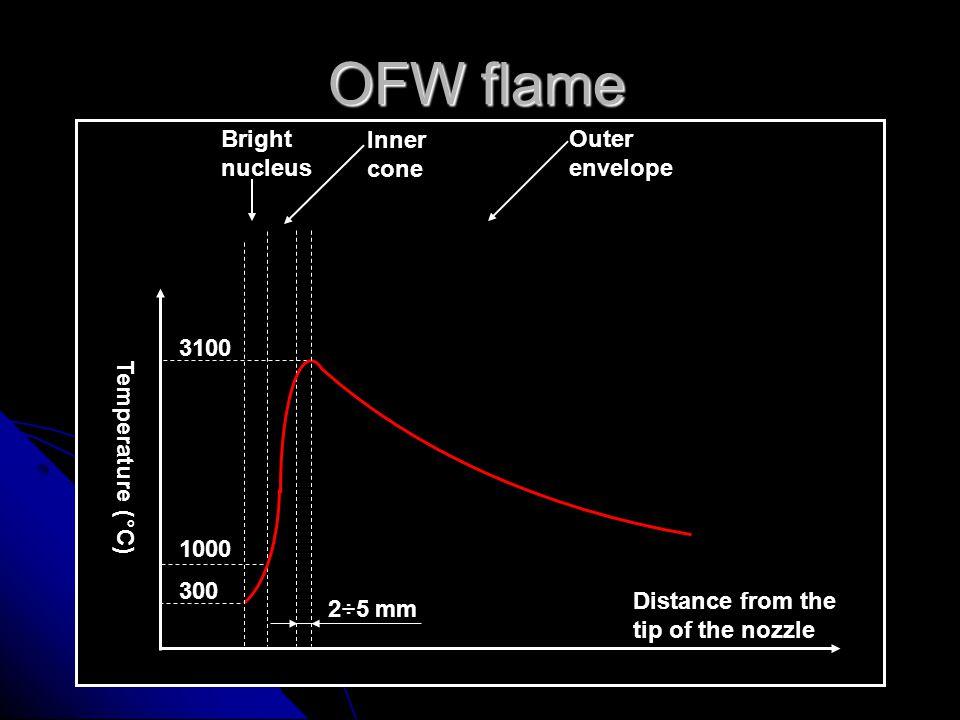 Oxyfuel gas cutting equipment The cutting torch Neutral cutting flame Neutral cutting flame with oxygen cutting stream