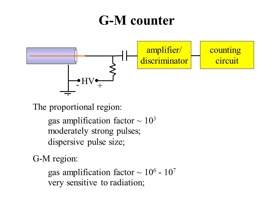 G-M counter HV - + counting circuit amplifier/ discriminator The proportional region: gas amplification factor ~ 10 3 moderately strong pulses; disper