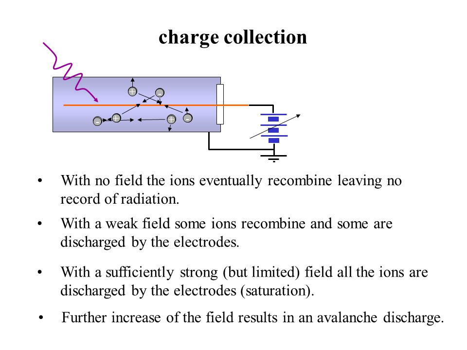 gas-amplification factor The collected charge is proportional to the charge of the primary ions.