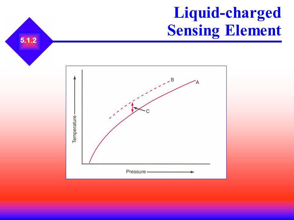 5.1.2 Liquid-charged Sensing Element