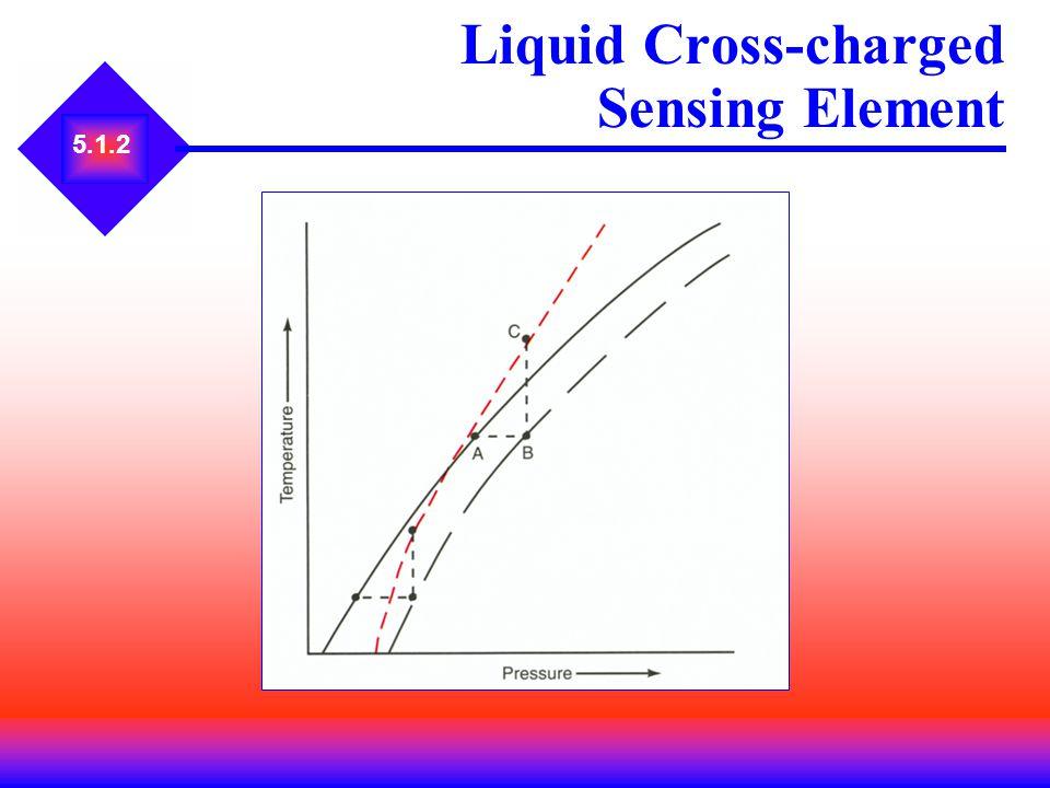 5.1.2 Liquid Cross-charged Sensing Element