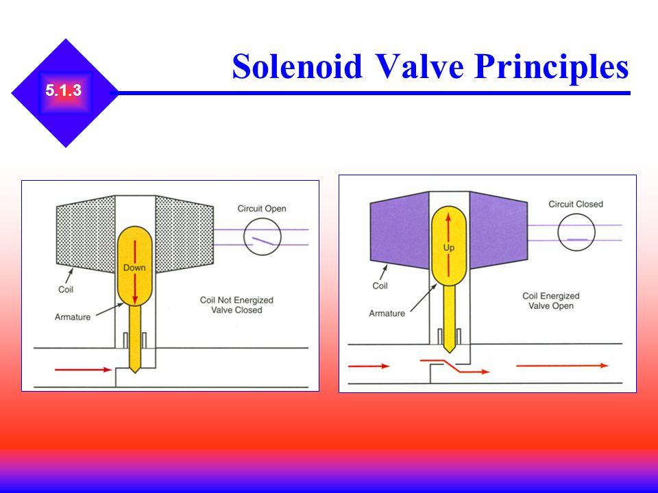 5.1.3 Solenoid Valve Principles