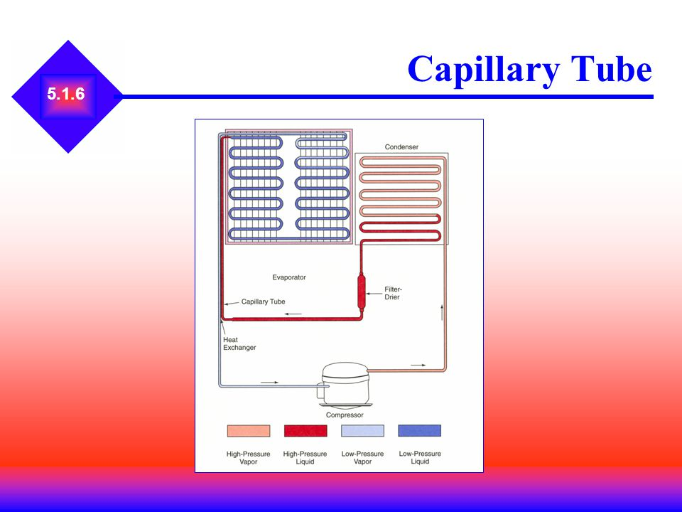 5.1.6 Capillary Tube