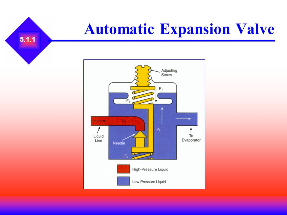 5.3 Bellows Automatic Expansion Valve Valve seat is softer than needle.