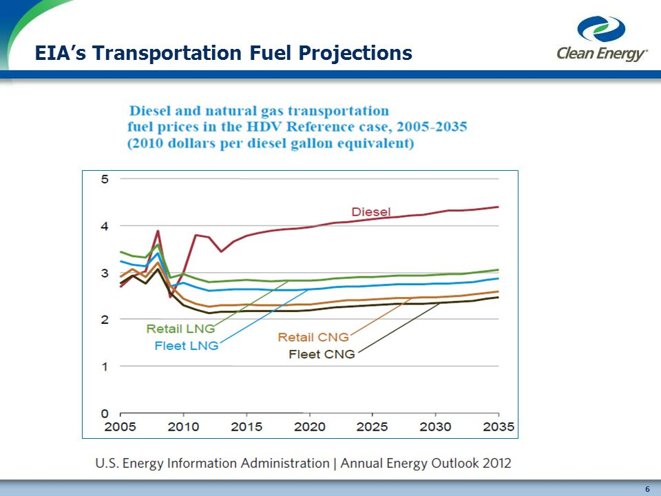6 EIAs Transportation Fuel Projections