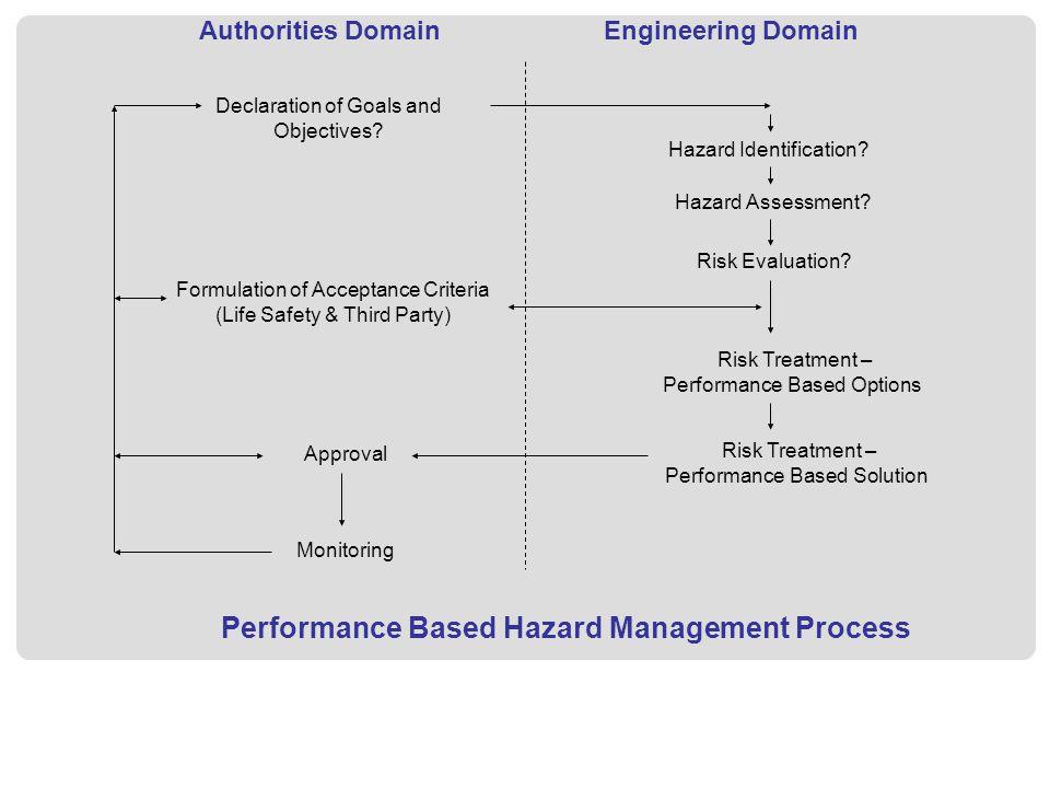 Authorities DomainEngineering Domain Hazard Identification? Declaration of Goals and Objectives? Hazard Assessment? Risk Evaluation? Formulation of Ac