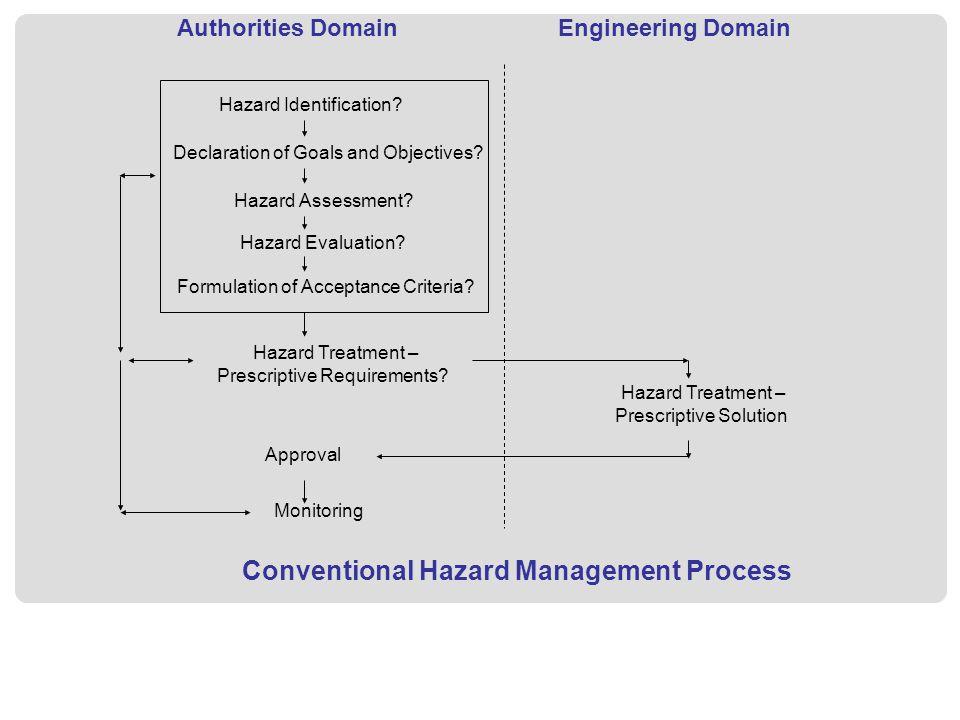 Authorities DomainEngineering Domain Hazard Identification? Declaration of Goals and Objectives? Hazard Assessment? Hazard Evaluation? Formulation of
