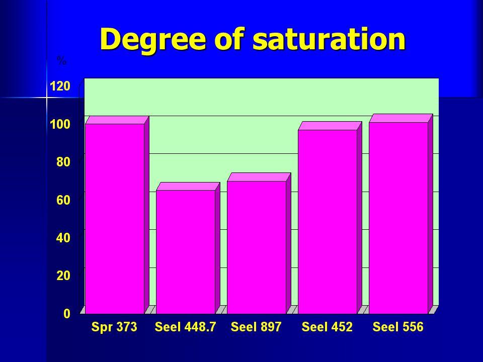 Degree of saturation Degree of saturation %