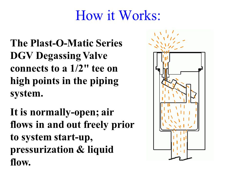 How it Works: The Plast-O-Matic Series DGV Degassing Valve connects to a 1/2