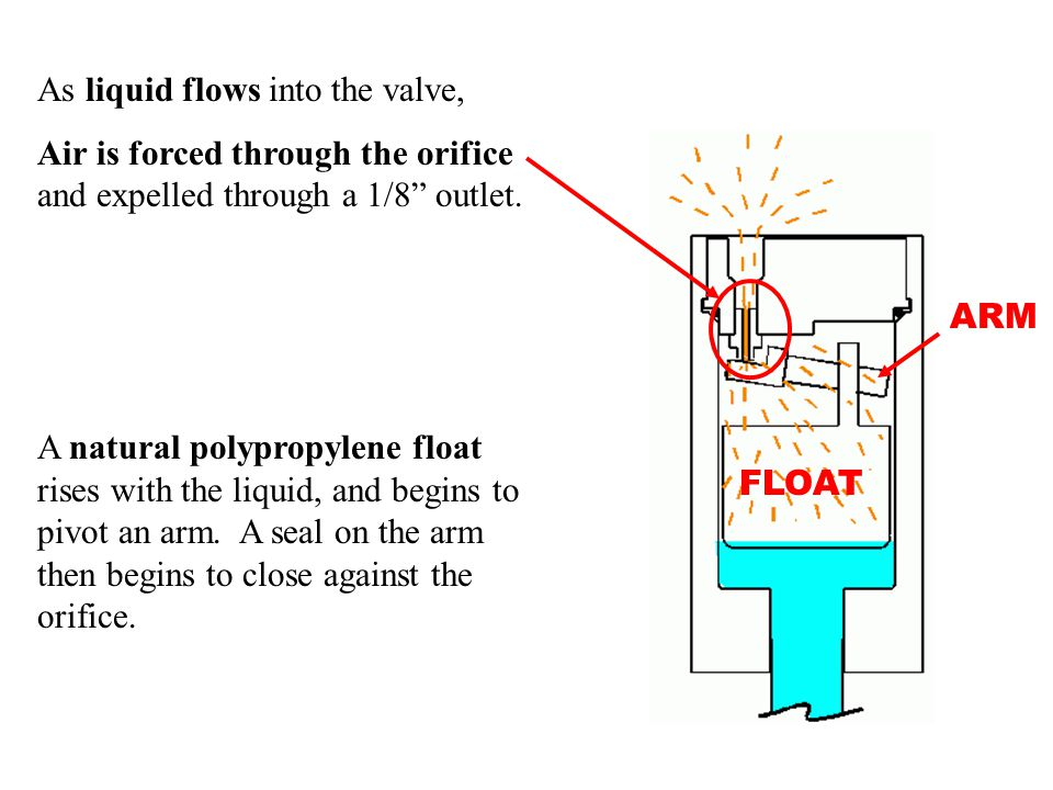 As liquid flows into the valve, Air is forced through the orifice and expelled through a 1/8 outlet.