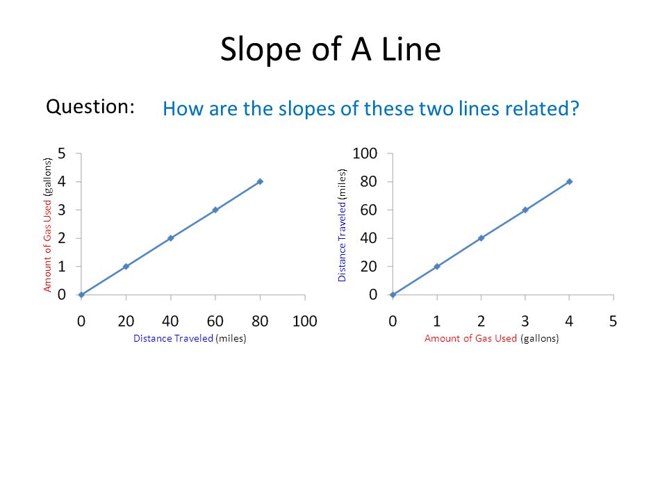 Slope of A Line Question: How are the slopes of these two lines related.
