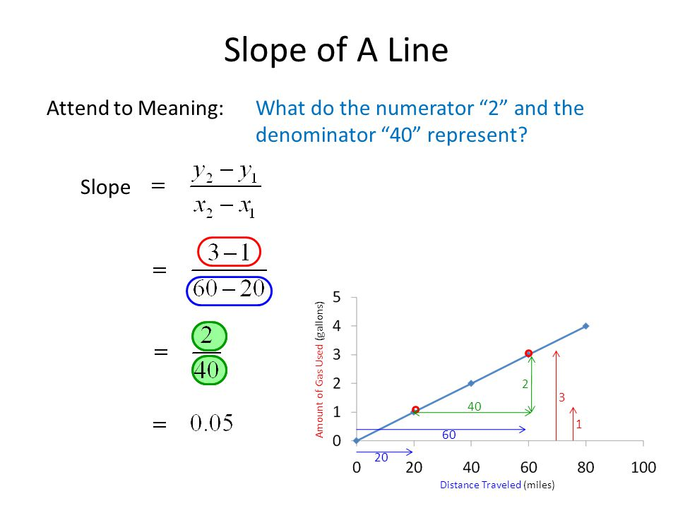 Slope of A Line Distance Traveled (miles) Amount of Gas Used (gallons) Attend to Meaning:What do the numerator 2 and the denominator 40 represent.