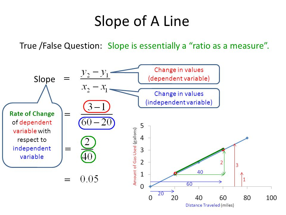 Slope of A Line True /False Question:Slope is essentially a ratio as a measure.