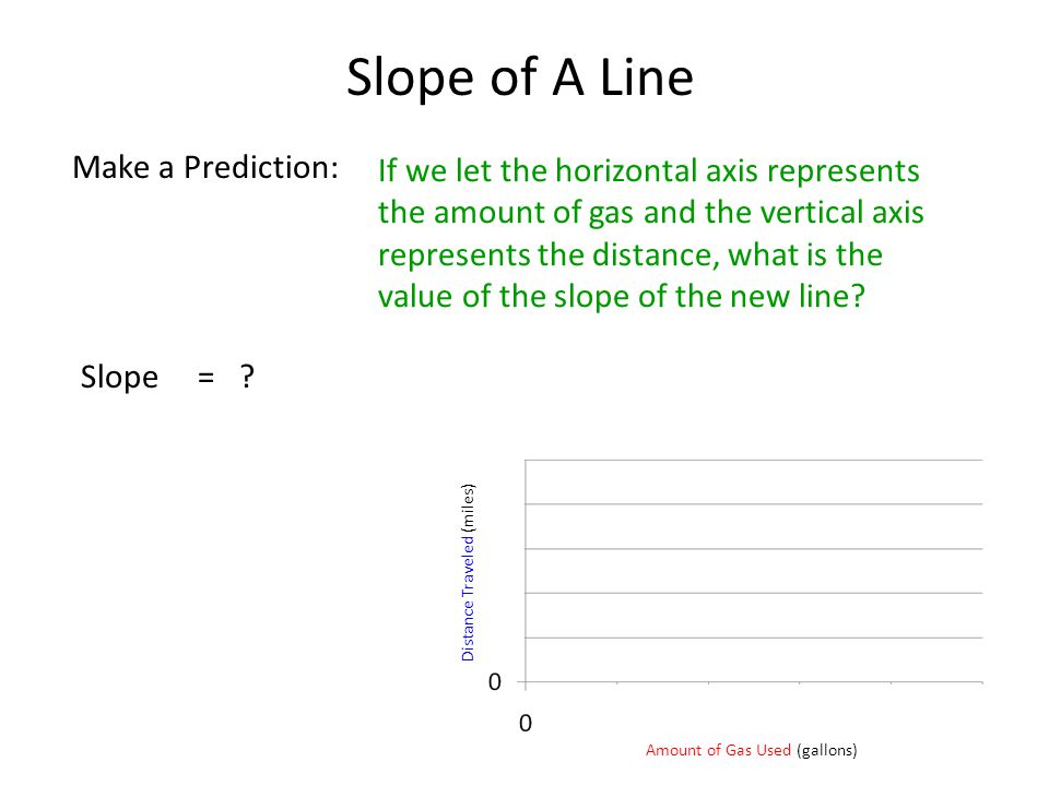 Slope of A Line Make a Prediction: If we let the horizontal axis represents the amount of gas and the vertical axis represents the distance, what is the value of the slope of the new line.
