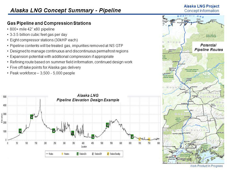 Alaska LNG Project Concept Information Work Product In Progress Alaska LNG Pipeline Elevation Design Example Potential Pipeline Routes Alaska LNG Concept Summary - Pipeline Gas Pipeline and Compression Stations 800+ mile 42 x80 pipeline billion cubic feet gas per day Eight compressor stations (30kHP each) Pipeline contents will be treated gas, impurities removed at NS GTP Designed to manage continuous and discontinuous permafrost regions Expansion potential with additional compression if appropriate Refining route based on summer field information, continued design work Five off-take points for Alaska gas delivery Peak workforce – 3, ,000 people