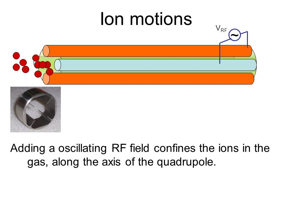Ion motions Adding a oscillating RF field confines the ions in the gas, along the axis of the quadrupole. V RF ~