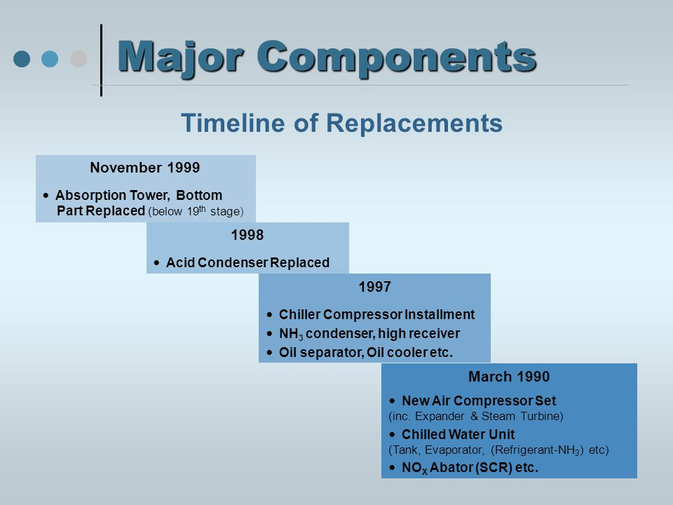 Major Components Timeline of Replacements November 1999 Absorption Tower, Bottom Part Replaced (below 19 th stage) 1997 Chiller Compressor Installment NH 3 condenser, high receiver Oil separator, Oil cooler etc.