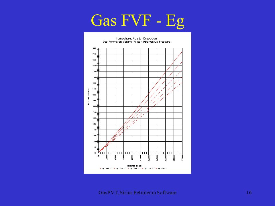 GasPVT, Sirius Petroleum Software16 Gas FVF - Eg