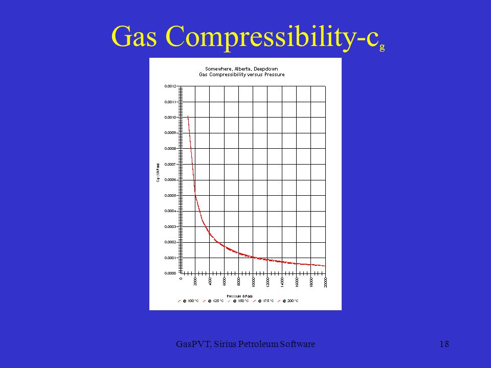 GasPVT, Sirius Petroleum Software18 Gas Compressibility-c g