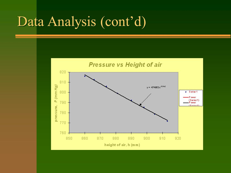 Data Analysis Atmospheric pressure, P 0 = 765 mm Hg Height of large cylinder, L 0 = 920 mm Height of large cylinder, L 0 = 920 mm