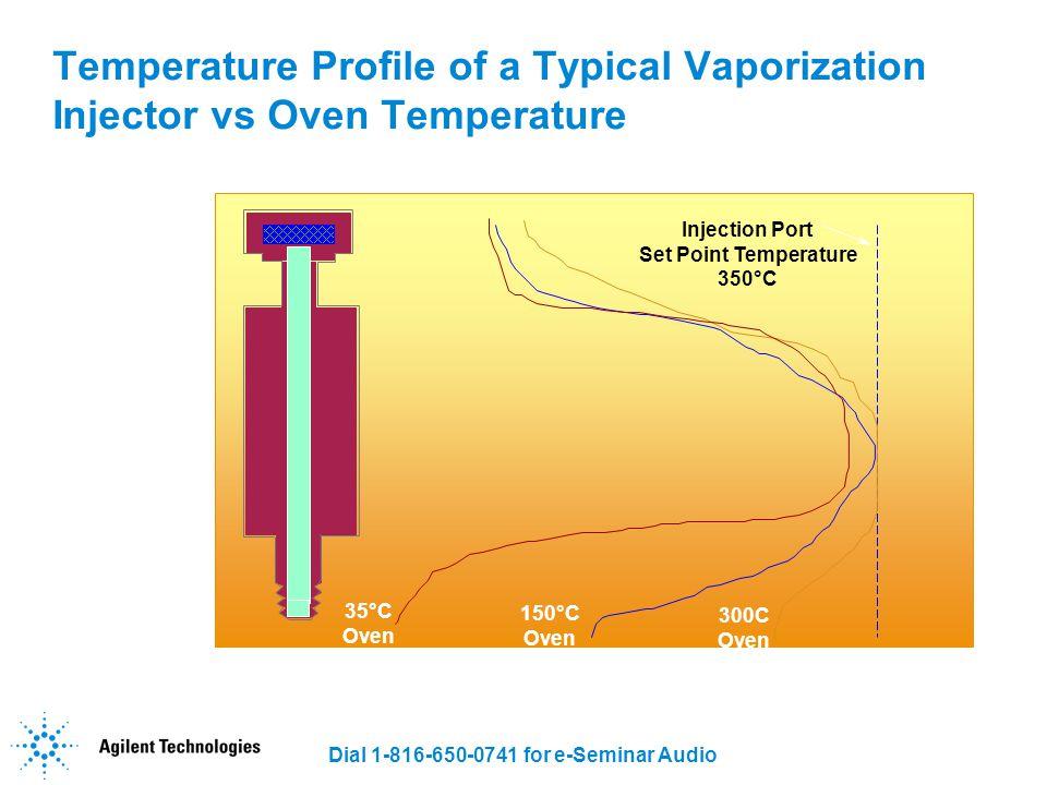 Dial 1-816-650-0741 for e-Seminar Audio On-column injector Detector Solvent vapor exit restriction Retention Gap Retaining Precolumn Analytical Column