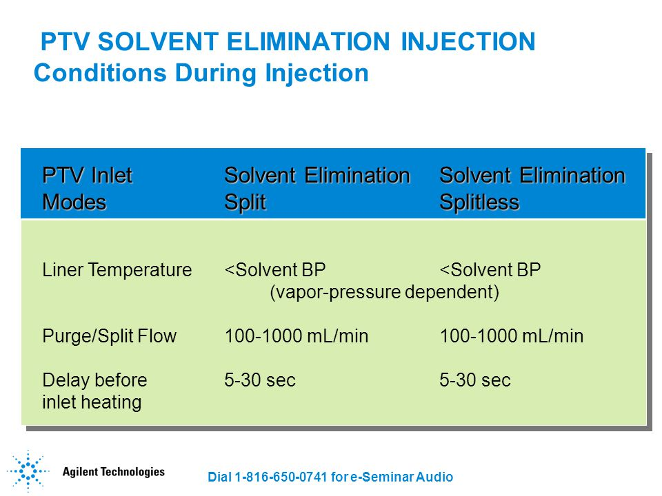 Dial 1-816-650-0741 for e-Seminar Audio PTV SOLVENT ELIMINATION INJECTION Conditions During Injection PTV Inlet Solvent Elimination Solvent Eliminatio