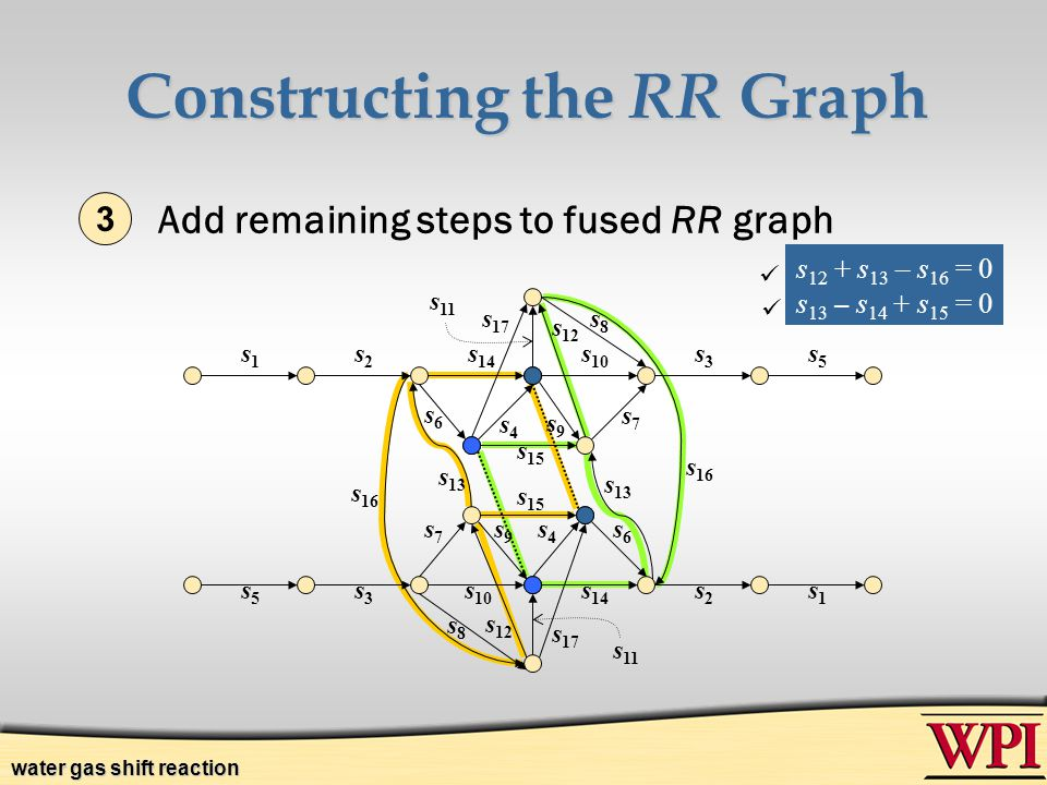 Constructing the RR Graph 3.Add remaining steps to fused RR graph s1s1 s2s2 s 14 s 10 s3s3 s5s5 s5s5 s3s3 s 14 s2s2 s1s1 s 17 s 12 s 17 s 15 s6s6 s6s6