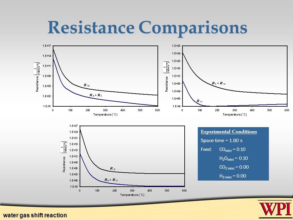 Resistance Comparisons Experimental Conditions Space time = 1.80 s Feed:CO inlet = 0.10 H 2 O inlet = 0.10 CO 2 inlet = 0.00 H 2 inlet = 0.00 water ga