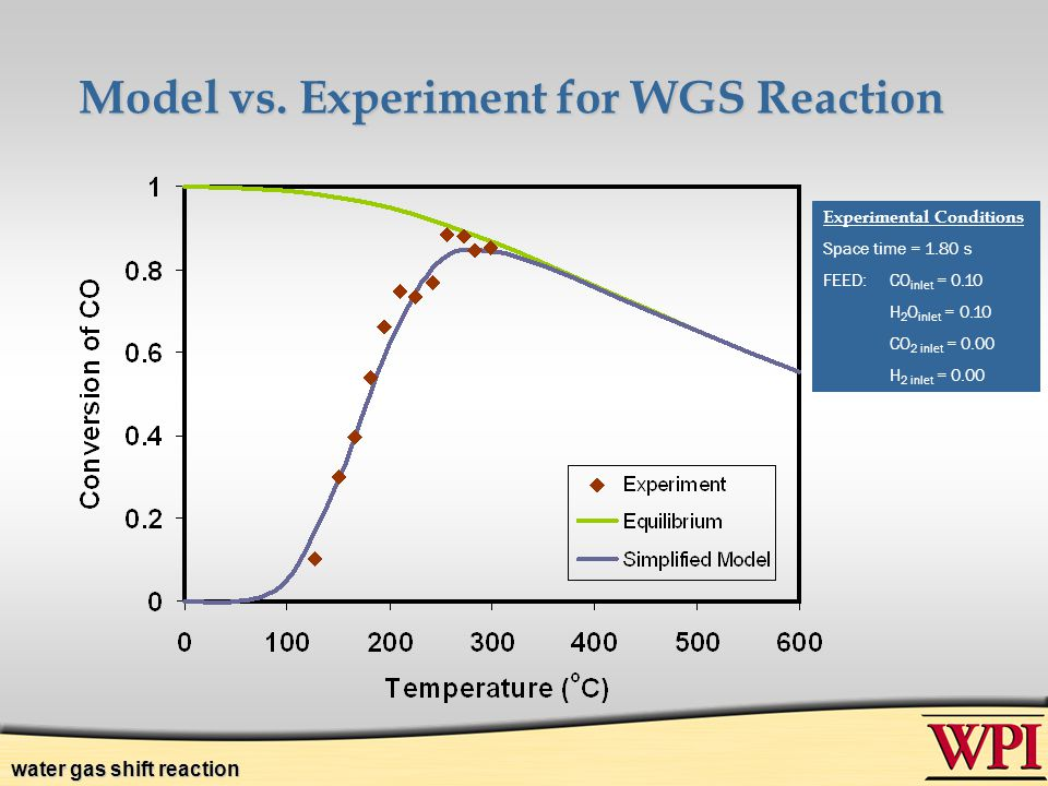 Model vs. Experiment for WGS Reaction Experimental Conditions Space time = 1.80 s FEED:CO inlet = 0.10 H 2 O inlet = 0.10 CO 2 inlet = 0.00 H 2 inlet