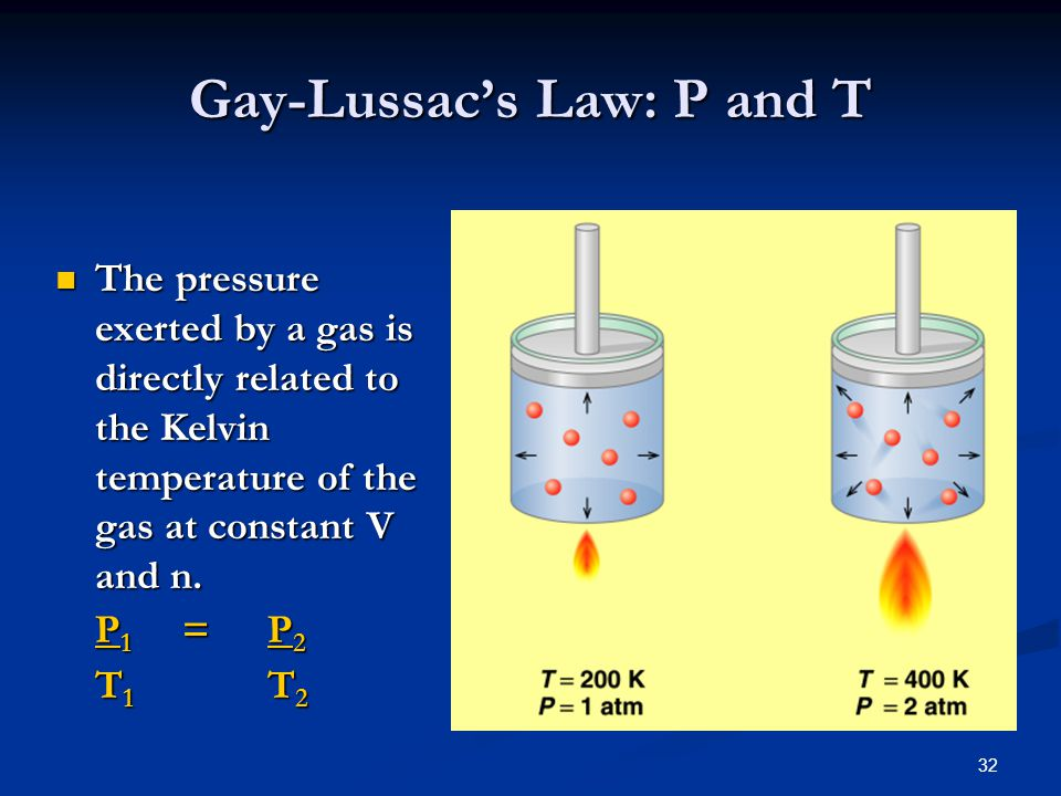 32 The pressure exerted by a gas is directly related to the Kelvin temperature of the gas at constant V and n. The pressure exerted by a gas is direct