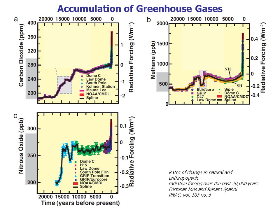 GHG Emissions Net Removal GHGs in Atmosphere Atmospheric Greenhouse Gases (GHGs) Courtesy of John Sterman, MIT