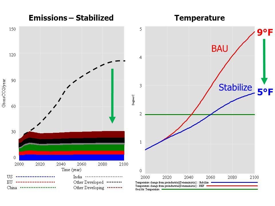 Emissions – Stabilized BAU Stabilize 5°F Temperature 9°F