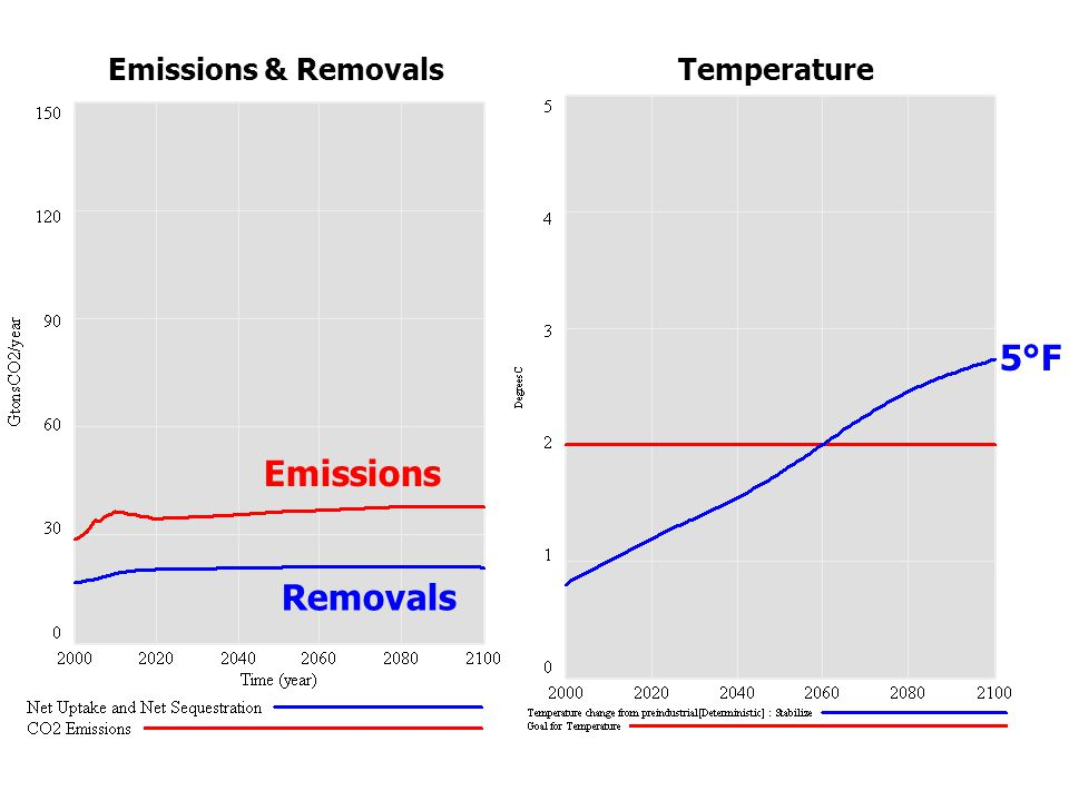 Emissions Removals Emissions & RemovalsTemperature 5°F