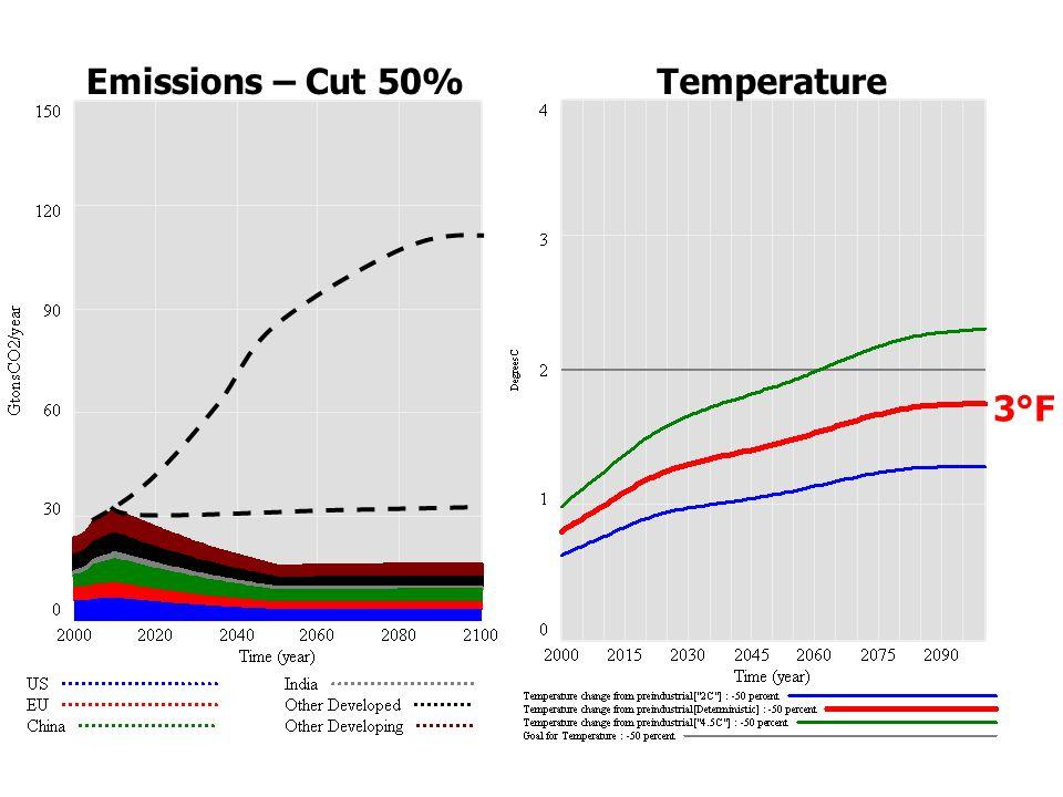 Emissions – Cut 50%Temperature 3°F