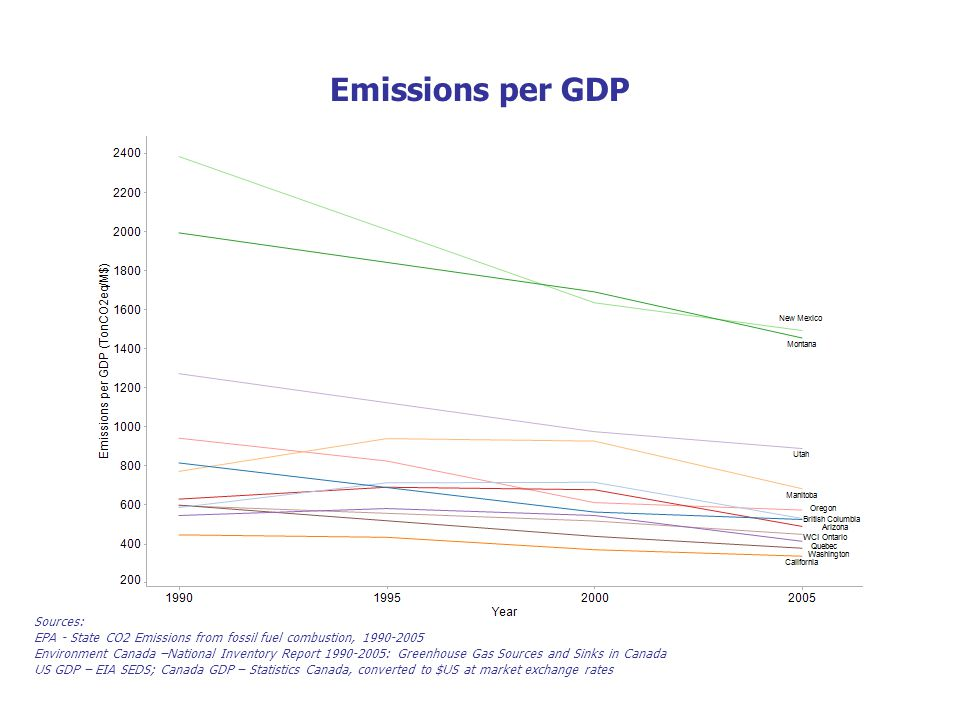 Emissions per GDP Sources: EPA - State CO2 Emissions from fossil fuel combustion, 1990-2005 Environment Canada –National Inventory Report 1990-2005: Greenhouse Gas Sources and Sinks in Canada US GDP – EIA SEDS; Canada GDP – Statistics Canada, converted to $US at market exchange rates