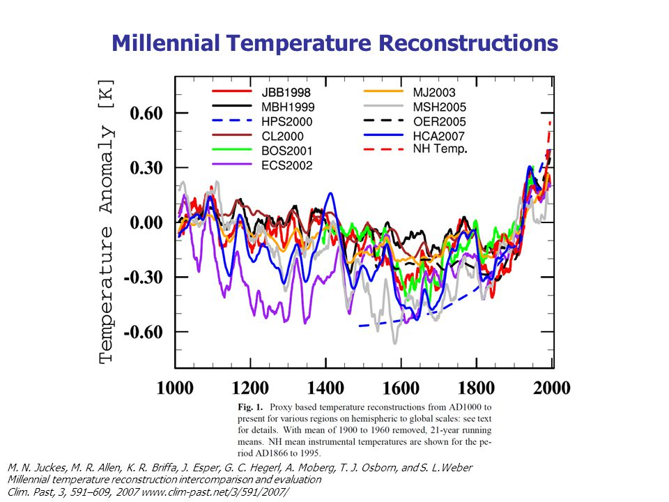 Millennial Temperature Reconstructions M. N. Juckes, M.