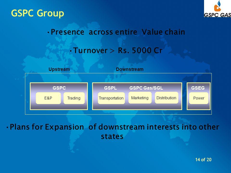 14 of 20 GSPC Group E&PTradingTransportation DistributionMarketing Power UpstreamDownstream GSPCGSPLGSPC Gas/SGLGSEG Presence across entire Value chai
