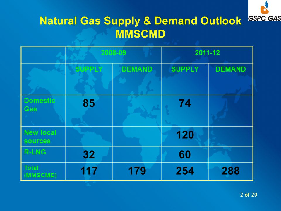 2 of 20 Natural Gas Supply & Demand Outlook MMSCMD 2008-092011-12 SUPPLYDEMANDSUPPLYDEMAND Domestic Gas 8574 New local sources 120 R-LNG 3260 Total (M