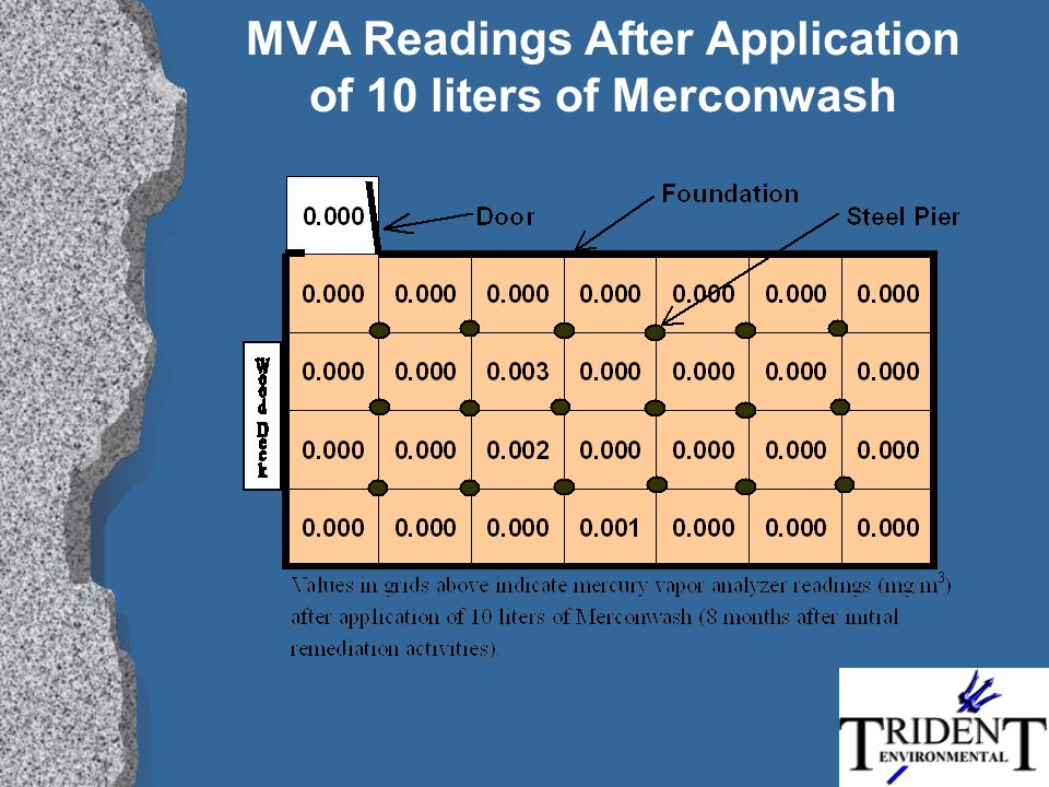 MVA Readings After Application of 10 liters of Merconwash