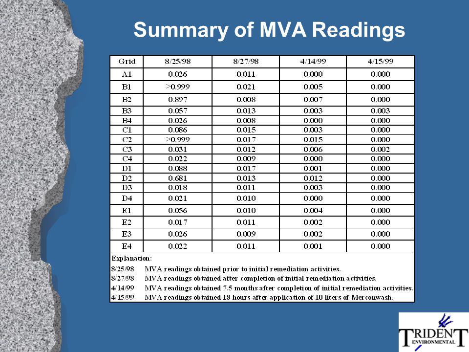 Summary of MVA Readings