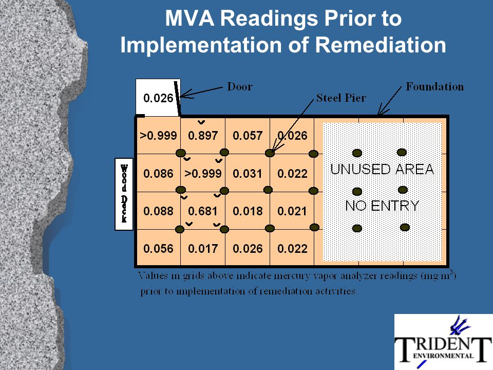 MVA Readings Prior to Implementation of Remediation