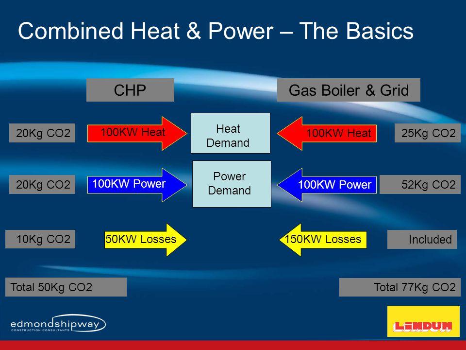 Heat Demand 100KW Power Power Demand 100KW Power 100KW Heat 50KW Losses150KW Losses CHPGas Boiler & Grid 25Kg CO2 52Kg CO2 Included 20Kg CO2 10Kg CO2