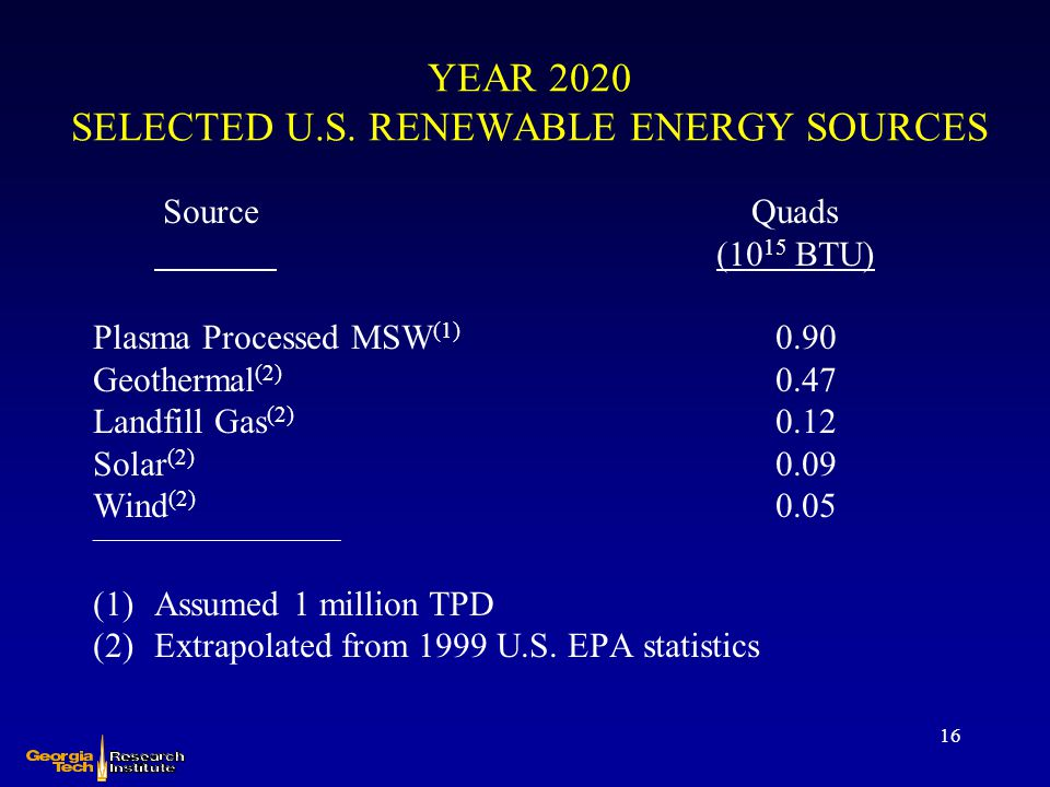 16 YEAR 2020 SELECTED U.S. RENEWABLE ENERGY SOURCES Source Quads (10 15 BTU) Plasma Processed MSW (1) 0.90 Geothermal (2) 0.47 Landfill Gas (2) 0.12 S