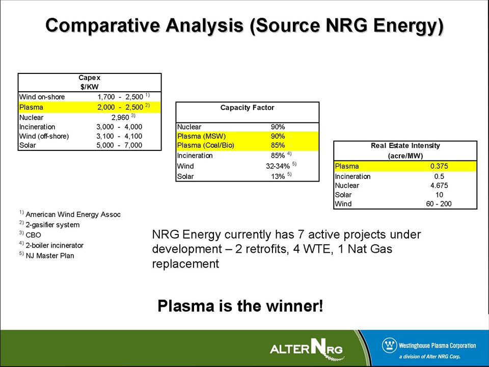 AlterNRG – Comparative Analysis